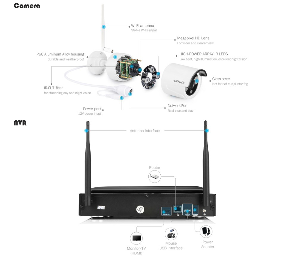 wifi nvr kit